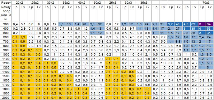 Таблица нагрузок для прессованного настила